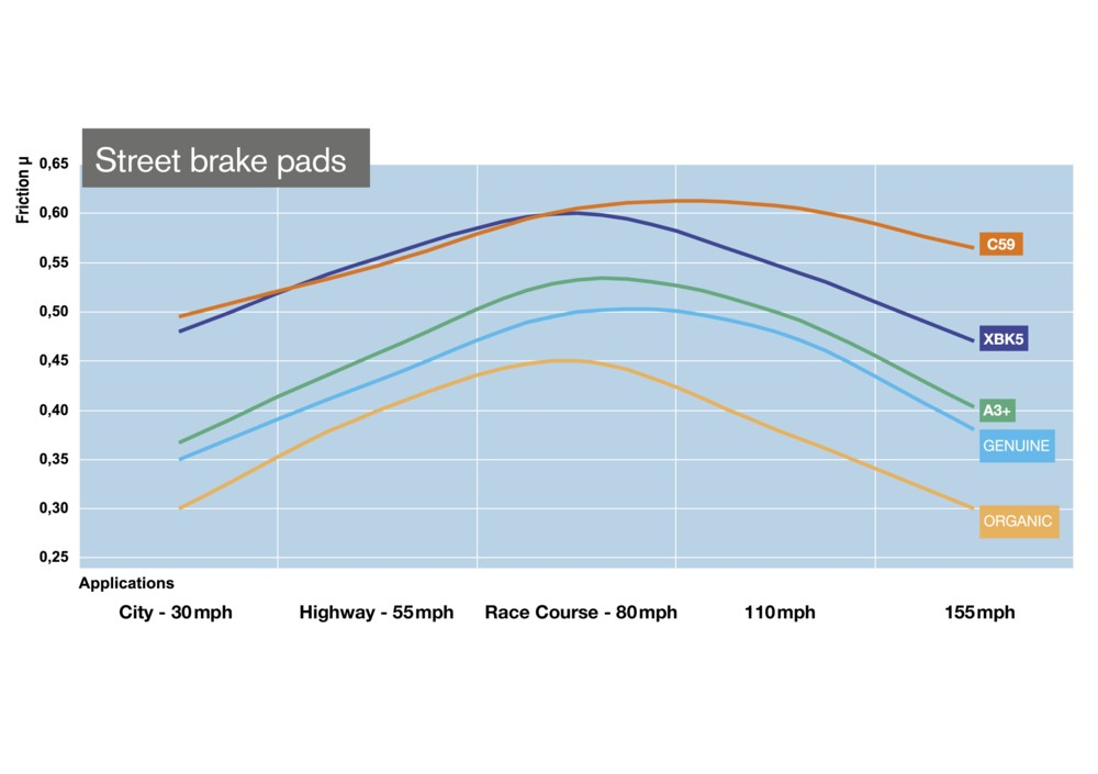 Brake Comparison Chart : Carbone lorraine brake pads from pirates lair at